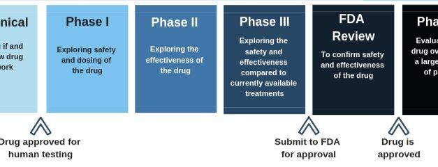क्लीनिकल ट्रायल – clinical trials